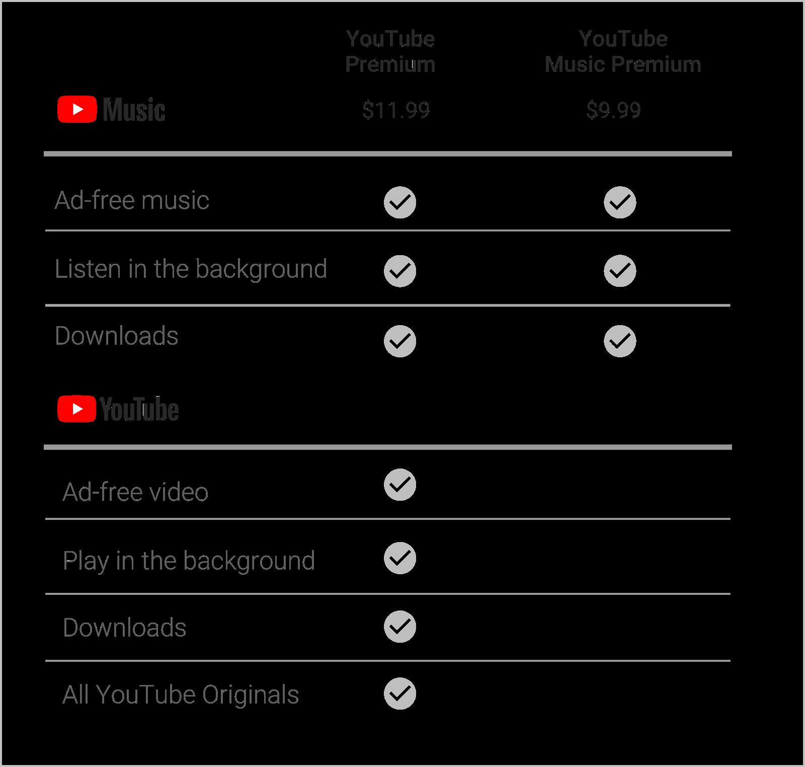 YouTube Premium คือ