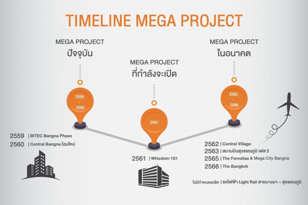Mega บางนา,บางนา,เขต บางนา,งาน ไบเทค,งาน แสดง สินค้า,bitec,เซ็นทรัล บางนา,เซ็นทรัล บางนา ร้าน อาหาร,the Bangkok mall,Bangkok mall bangna,Bangkok mall bangna 2018,whizdom 101, whizdom 101 essence,whizdom 101 office,mqdc whizdom 101,whizdom 101 bangkok,central village,central village outlet,central village cpn,central village Bangkok outlet, central village Bangkok outlet experience,central village luxury outlet,สุวรรณภูมิ,สุวรรณภูมิ เฟส 2,สนาม บิน สุวรรณภูมิ เฟส 2,แผนที่ สนาม บิน สุวรรณภูมิ, suwannabhumi airport, bkk international airport, suwannaphum airport, bangkok bkk, suvarnabhumi international airport, the forestias,เดอะ ฟอเรสเทียส์, the forestias facebook,forestias bangna,forestias Bangkok,theforestias,forestia magnolia,mqdc forestias,forestias magnolia,magnolia bangna,mega bangna, mega banga,mega bangna directory,เม กา บางนา,เมกะ บางนา รถไฟฟ้า บางนา สุวรรณภูมิ 2560,light rail สาย บางนา สุวรรณภูมิ,รถไฟฟ้า บางนา สุวรรณภูมิ 2018,รถไฟฟ้า บางนา สุวรรณภูมิ 2017,รถไฟฟ้า โมโน เรล สาย บางนา สุวรรณภูมิ,ความคืบหน้ารถไฟฟ้าบางนาสุวรรณภูมิ 2560,ความคืบหน้ารถไฟฟ้าบางนาสุวรรณภูมิ 2561,รถไฟฟ้า บางนา สุวรรณภูมิ pantip