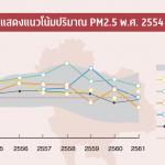 สถิติฝุ่น PM 2.5